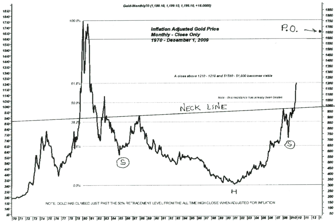 Gold Monthly: 1970 - 2009: $1650 Price Objective