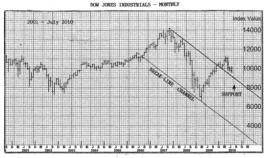 Dow Jones Industrials Monthly Chart